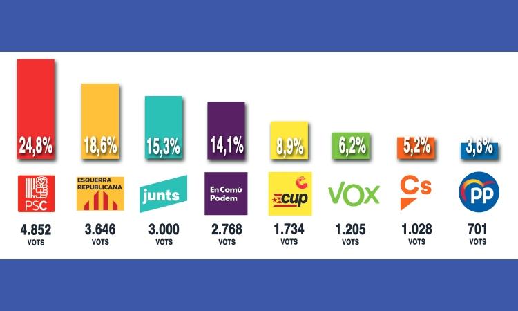 El PSC s'emporta la victòria a Ciutat Vella en les eleccions del 14-F