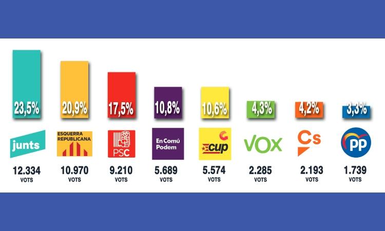 El 14-F deixa un gran resultat de l'independentisme a Gràcia