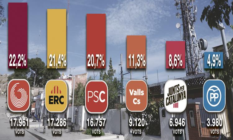 Triomf estèril de Colau: les xifres del 26-M al districte