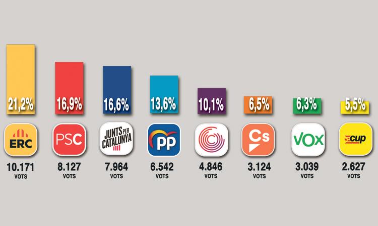 ERC torna a guanyar el 10N a les Corts i Ciutadans s'enfonsa
