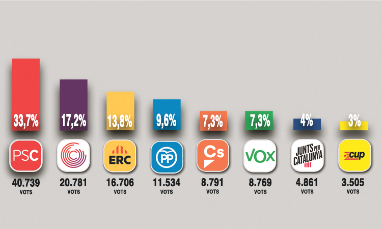 El PSC repeteix victòria el 10N i ERC assalta el tercer lloc