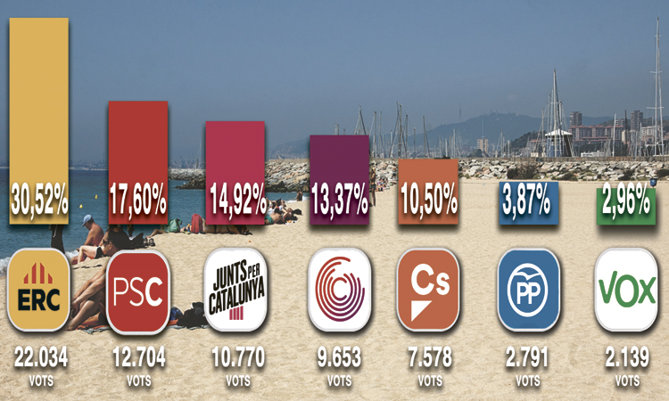 ERC guanya les eleccions generals al Baix Maresme