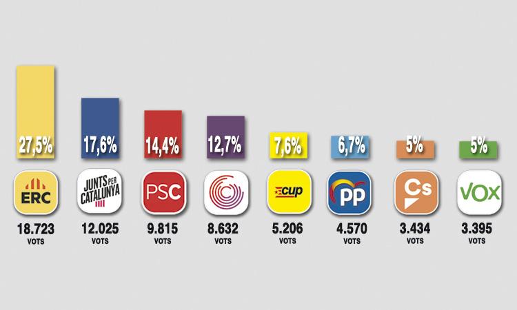 Els partits independentistes superen el 50% de vots el 10N