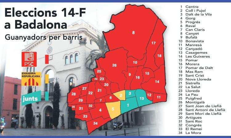 14-F: el PSC aconsegueix guanyar en 29 dels 34 barris de Badalona