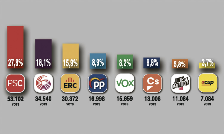 El PSC repeteix victòria al Barcelonès Nord, però perd vots