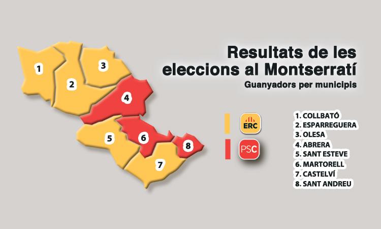 ERC guanya el 10N a més pobles, entre ells Esparreguera