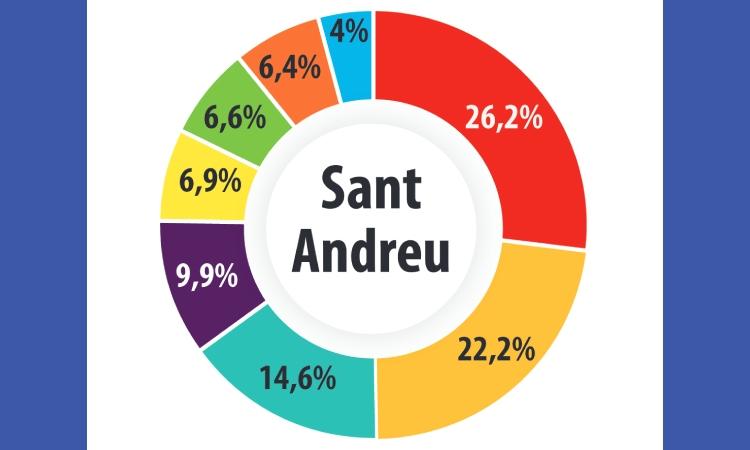 El PSC va tenyir Sant Andreu de vermell el 14-F
