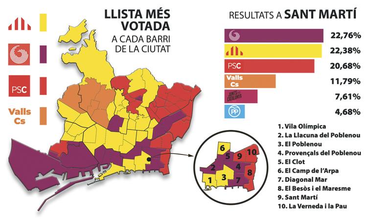Colau va guanyar el 26-M al districte per només 413 vots
