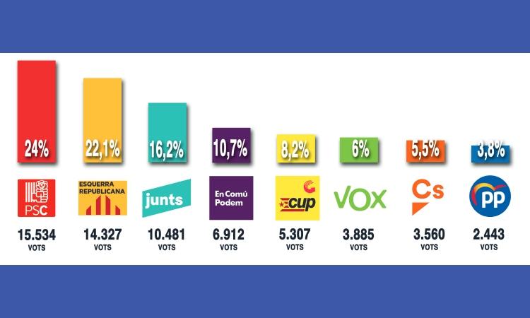 El PSC supera ERC i guanya les eleccions a Sants-Montjuïc