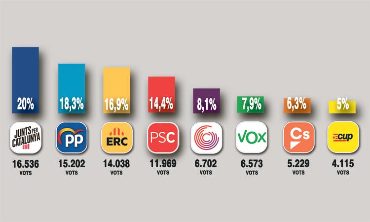 JxCAT supera ERC el 10N al districte, amb un PP que creix