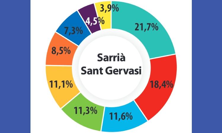 Sarrià-Sant Gervasi és de JxCat