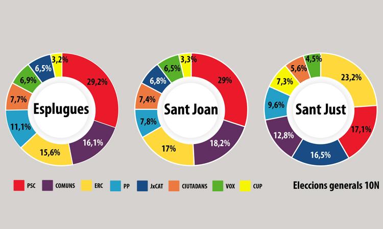 Esplugues i Sant Joan es tornen a tenyir de vermell el 10N