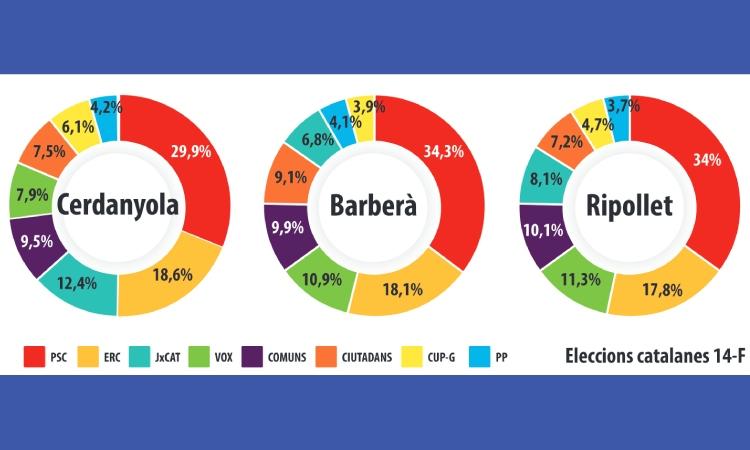 El vermell del PSC torna a tenyir el Vallès Occidental