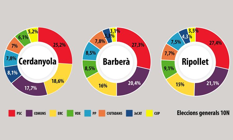 Cerdanyola, Barberà i Ripollet continuen sent socialistes