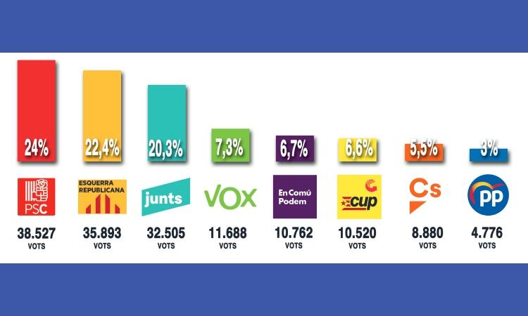 El PSC guanya per primer cop al Vallès Oriental les eleccions catalanes
