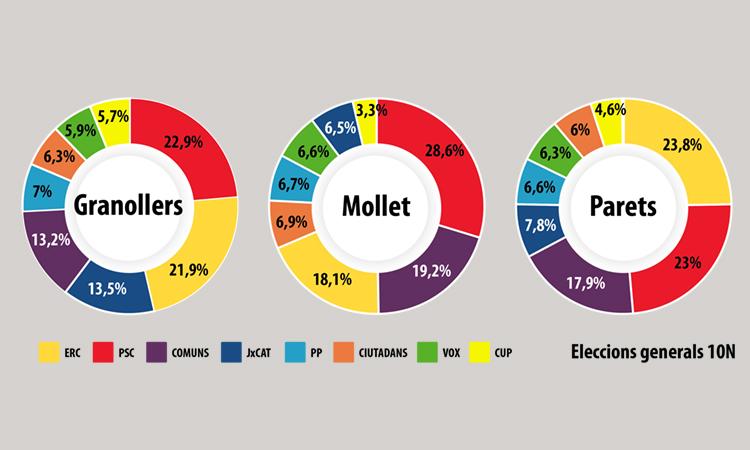 10N: El PSC conserva Granollers i Mollet, ERC guanya a Parets per primer cop