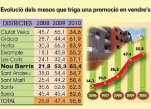 Nou Barris continua tenint els preus de pisos més barats